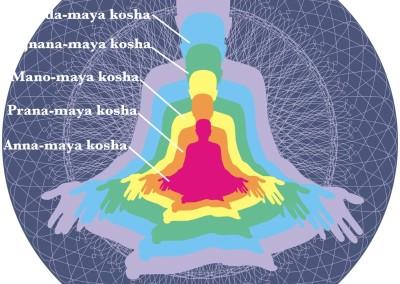 Retraite Yoga ete 2017 L'harmonie des 5 Koshas