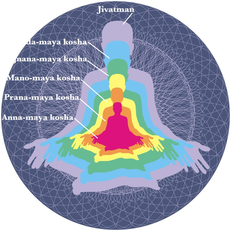 Five layers of body Koshas